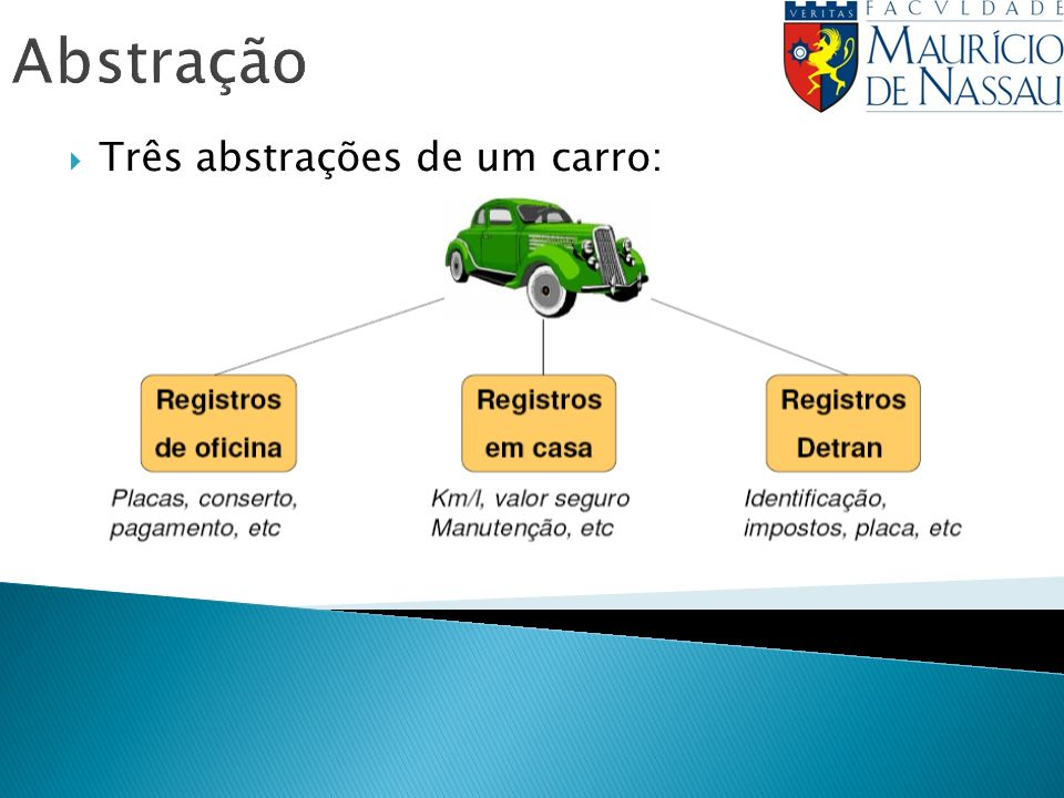 Abstração Três abstrações de um carro: