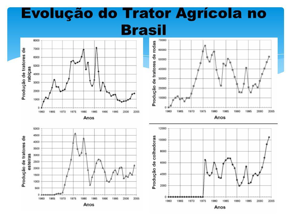 Evolução do Trator Agrícola no Brasil