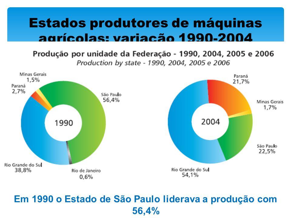 Estados produtores de máquinas agrícolas: variação 1990-2004