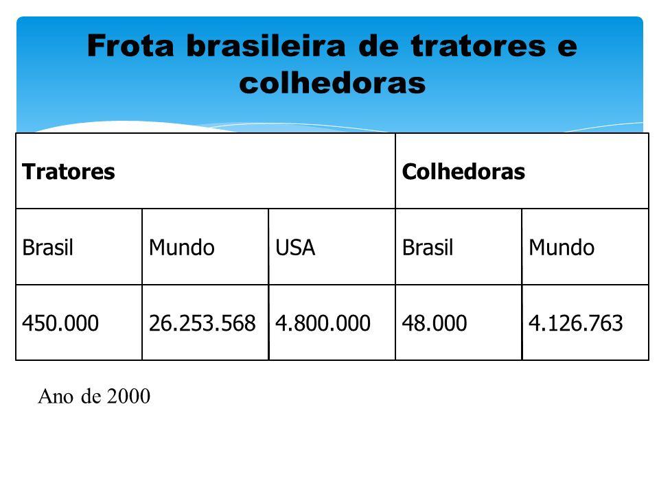 Frota brasileira de tratores e colhedoras