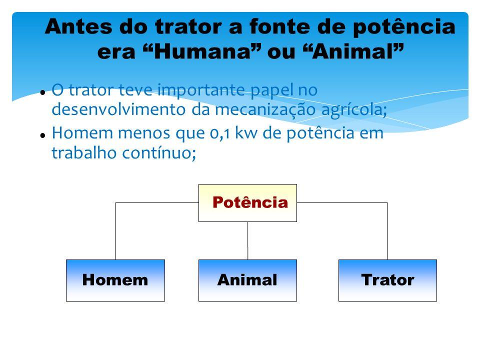 Antes do trator a fonte de potência era Humana ou Animal