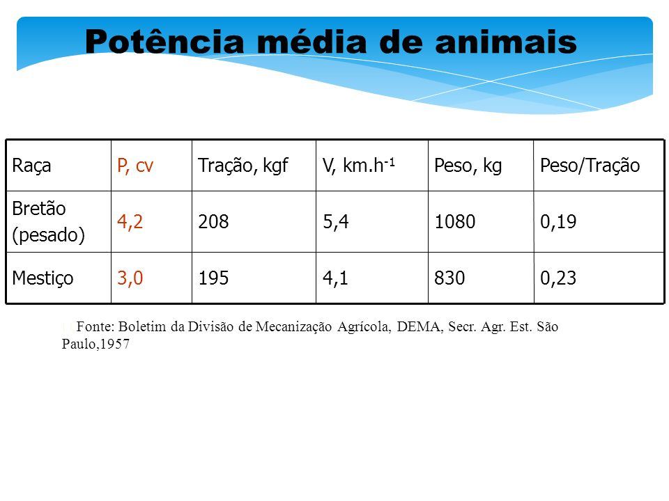 Potência média de animais