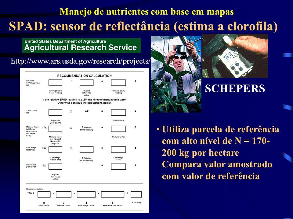 SPAD: sensor de reflectância (estima a clorofila)