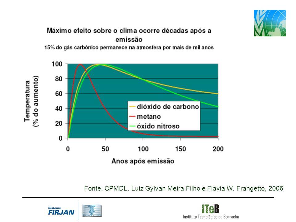 Fonte: CPMDL, Luiz Gylvan Meira Filho e Flavia W. Frangetto, 2006