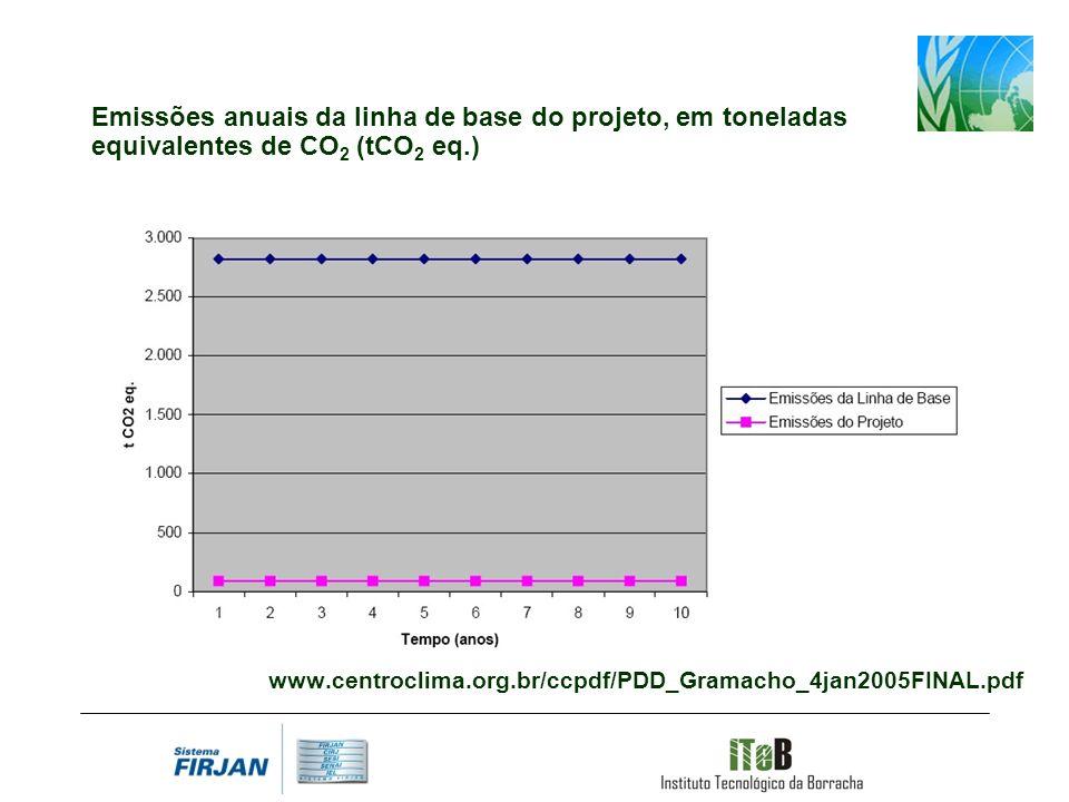 Emissões anuais da linha de base do projeto, em toneladas equivalentes de CO2 (tCO2 eq.)