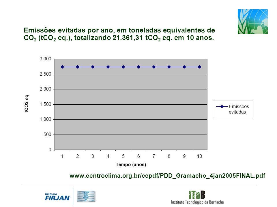 Emissões evitadas por ano, em toneladas equivalentes de CO2 (tCO2 eq