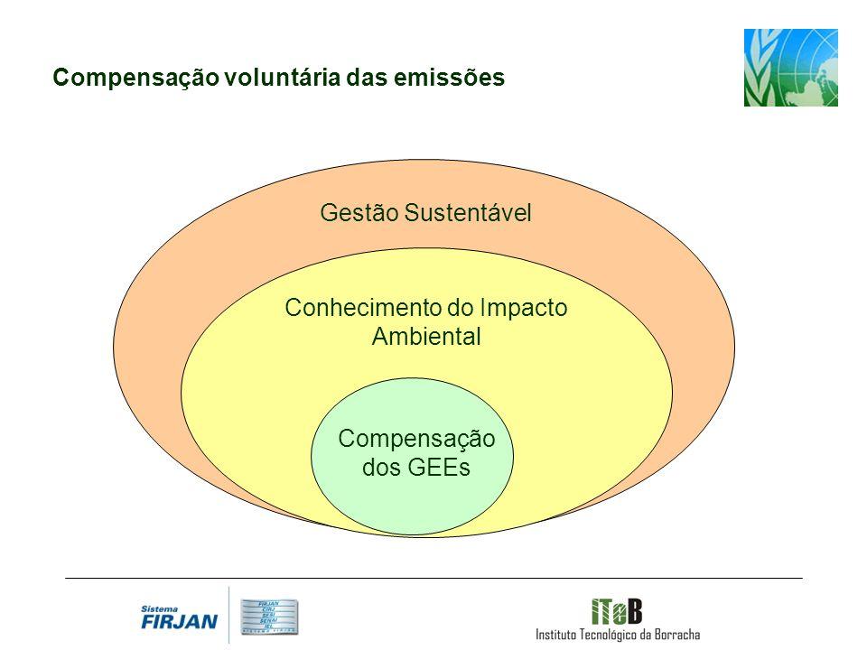 Conhecimento do Impacto Ambiental