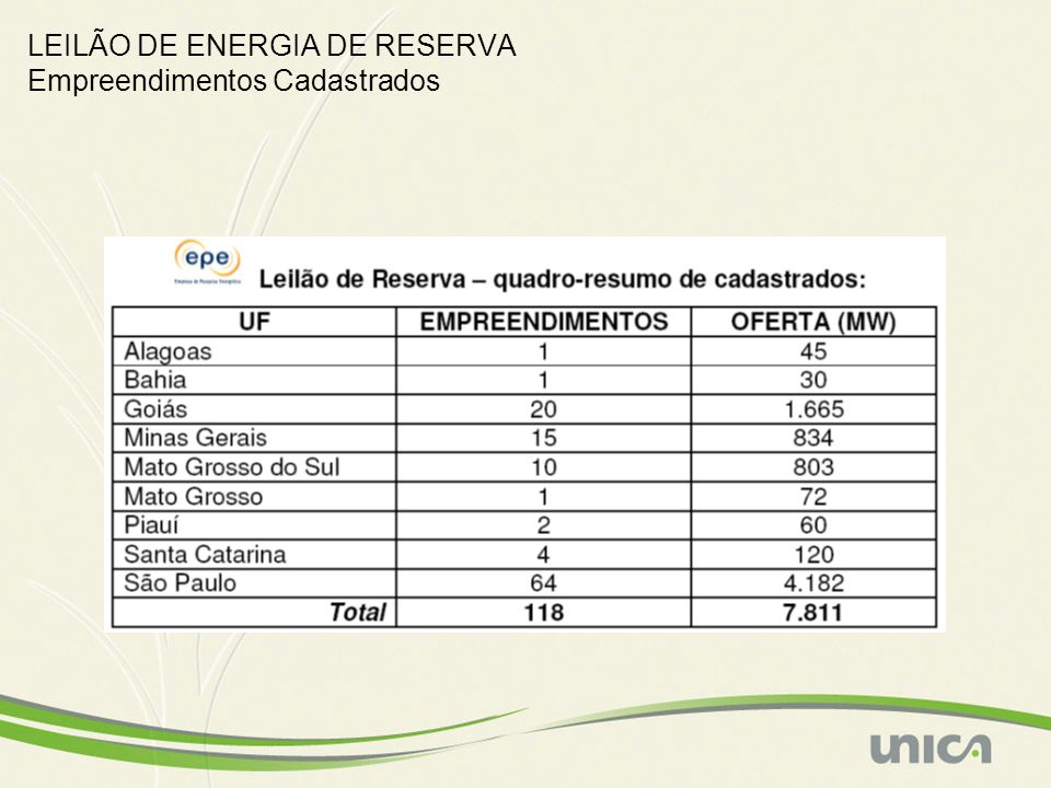 LEILÃO DE ENERGIA DE RESERVA Empreendimentos Cadastrados