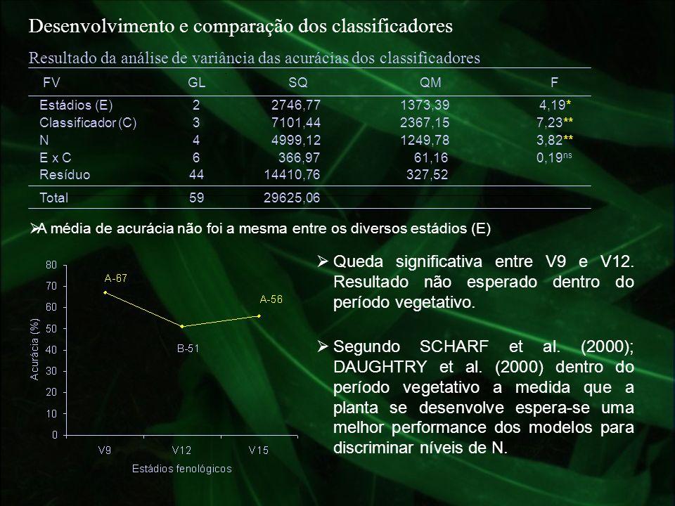 Desenvolvimento e comparação dos classificadores