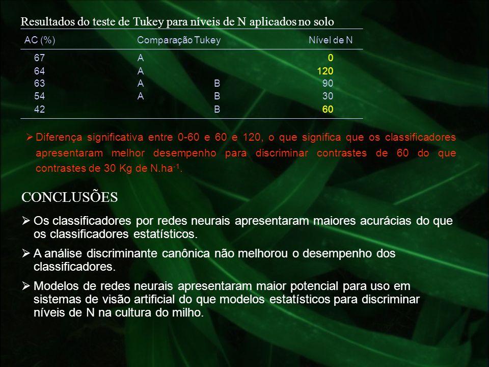Resultados do teste de Tukey para níveis de N aplicados no solo