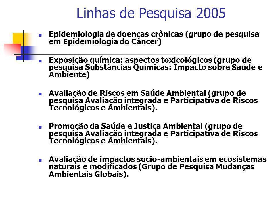 Linhas de Pesquisa 2005 Epidemiologia de doenças crônicas (grupo de pesquisa em Epidemiologia do Câncer)