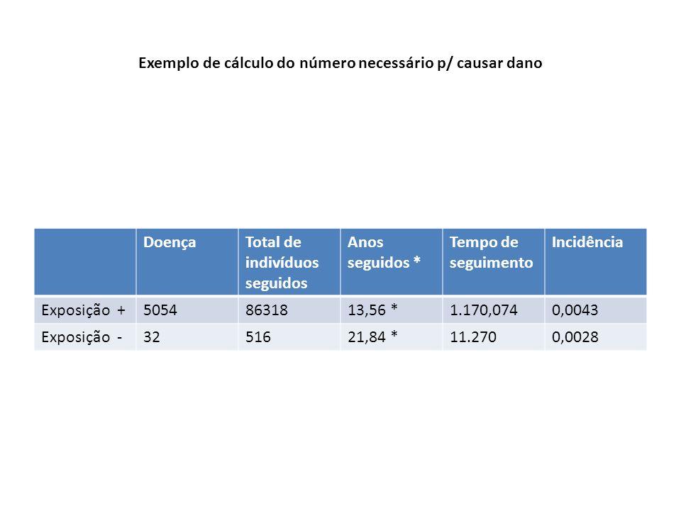 Exemplo de cálculo do número necessário p/ causar dano
