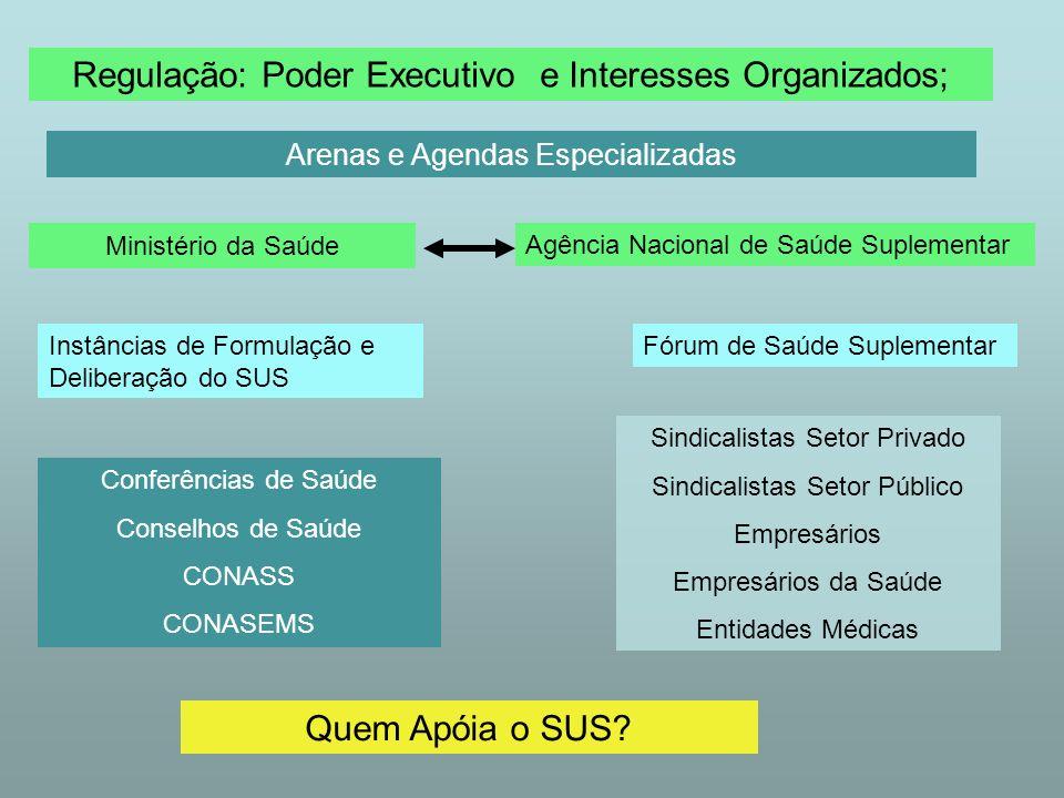 Regulação: Poder Executivo e Interesses Organizados;