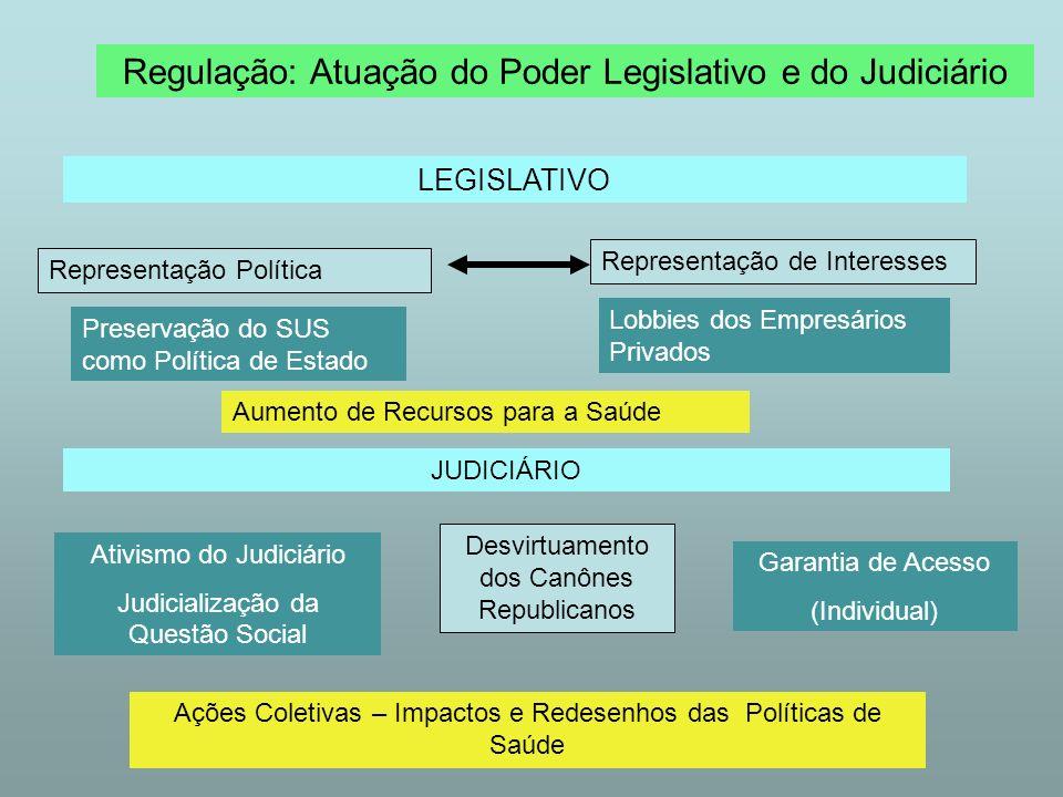Regulação: Atuação do Poder Legislativo e do Judiciário