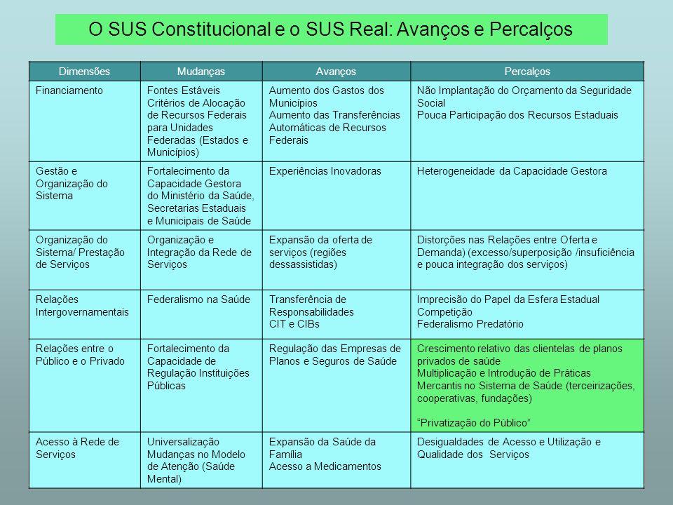O SUS Constitucional e o SUS Real: Avanços e Percalços