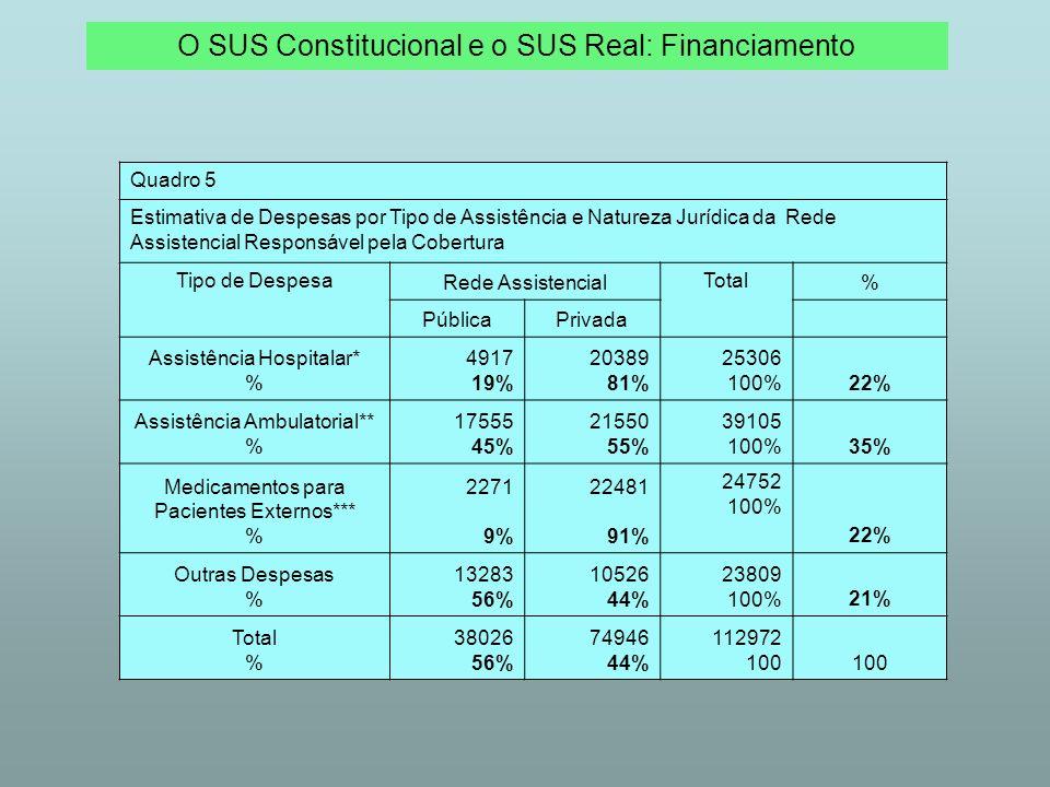 O SUS Constitucional e o SUS Real: Financiamento