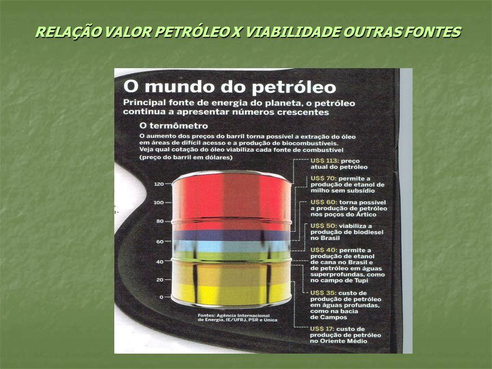 RELAÇÃO VALOR PETRÓLEO X VIABILIDADE OUTRAS FONTES