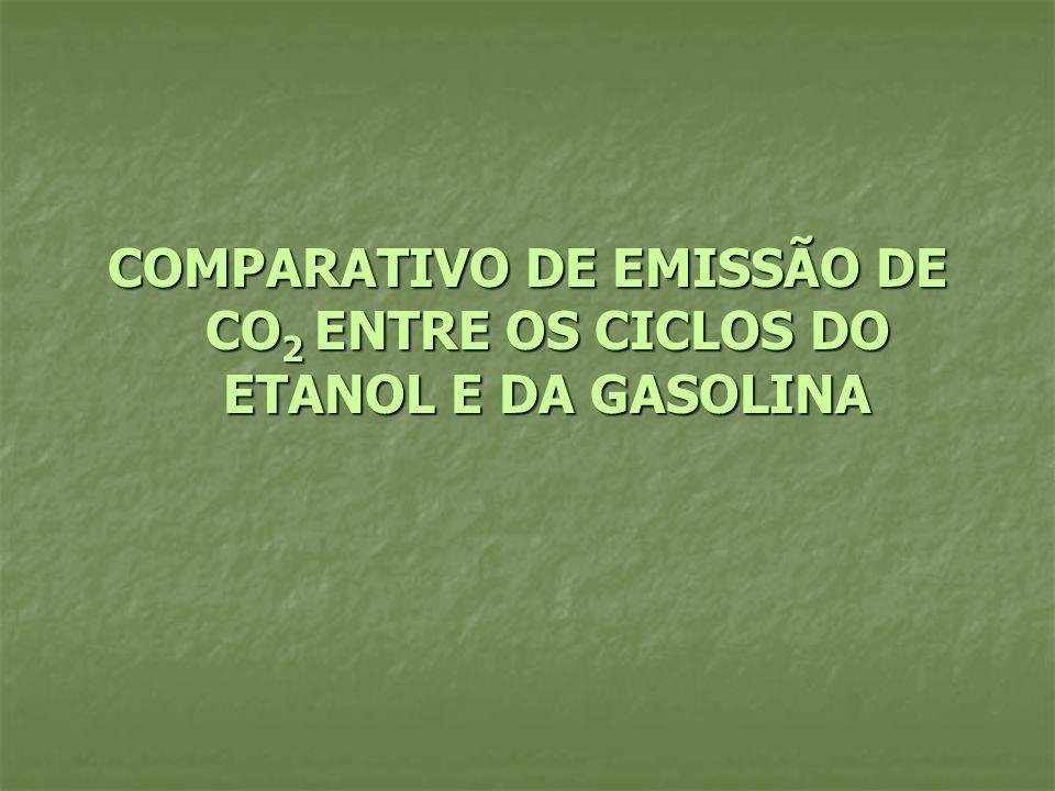 COMPARATIVO DE EMISSÃO DE CO2 ENTRE OS CICLOS DO ETANOL E DA GASOLINA