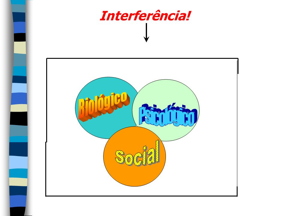 Interferência! Biológico Psicológico Social