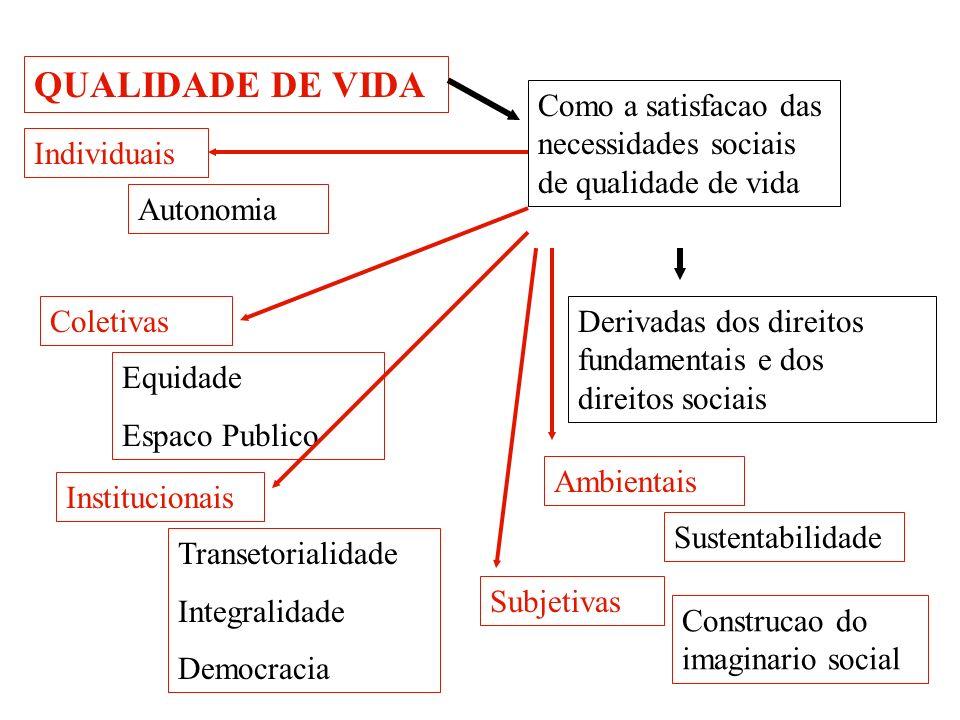 QUALIDADE DE VIDA Como a satisfacao das necessidades sociais de qualidade de vida. Individuais. Autonomia.