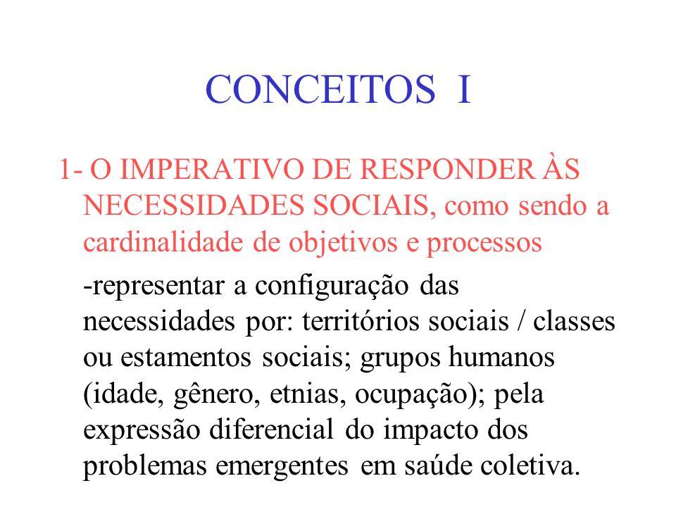 CONCEITOS I 1- O IMPERATIVO DE RESPONDER ÀS NECESSIDADES SOCIAIS, como sendo a cardinalidade de objetivos e processos.