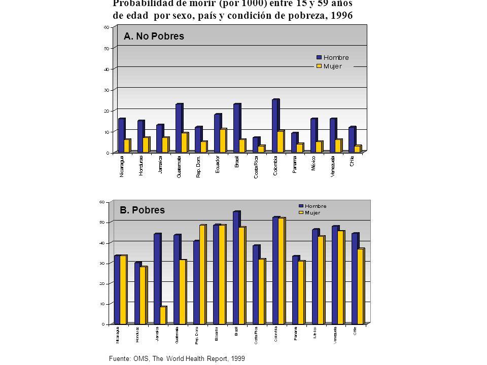 Probabilidad de morir (por 1000) entre 15 y 59 años de edad por sexo, país y condición de pobreza, 1996