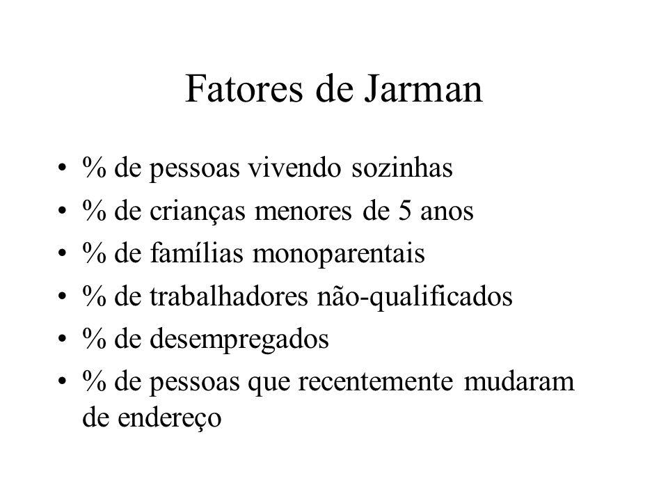 Fatores de Jarman % de pessoas vivendo sozinhas