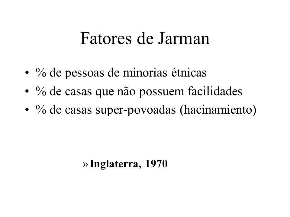 Fatores de Jarman % de pessoas de minorias étnicas