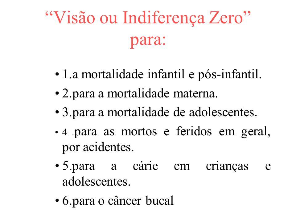 Visão ou Indiferença Zero para:
