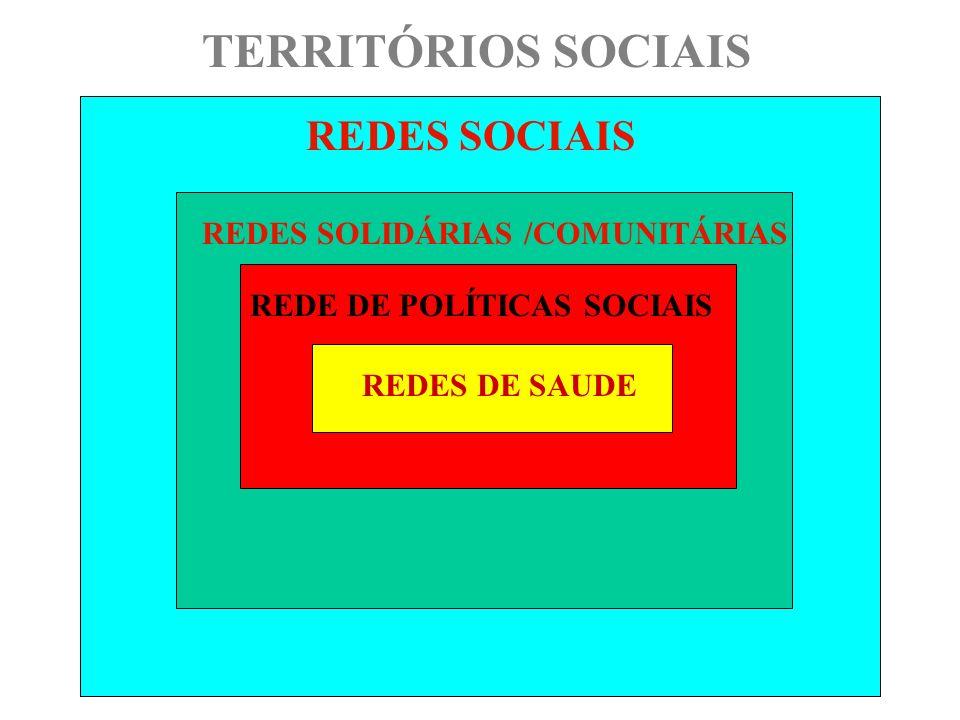 REDES SOCIAIS TERRITÓRIOS SOCIAIS REDES SOLIDÁRIAS /COMUNITÁRIAS