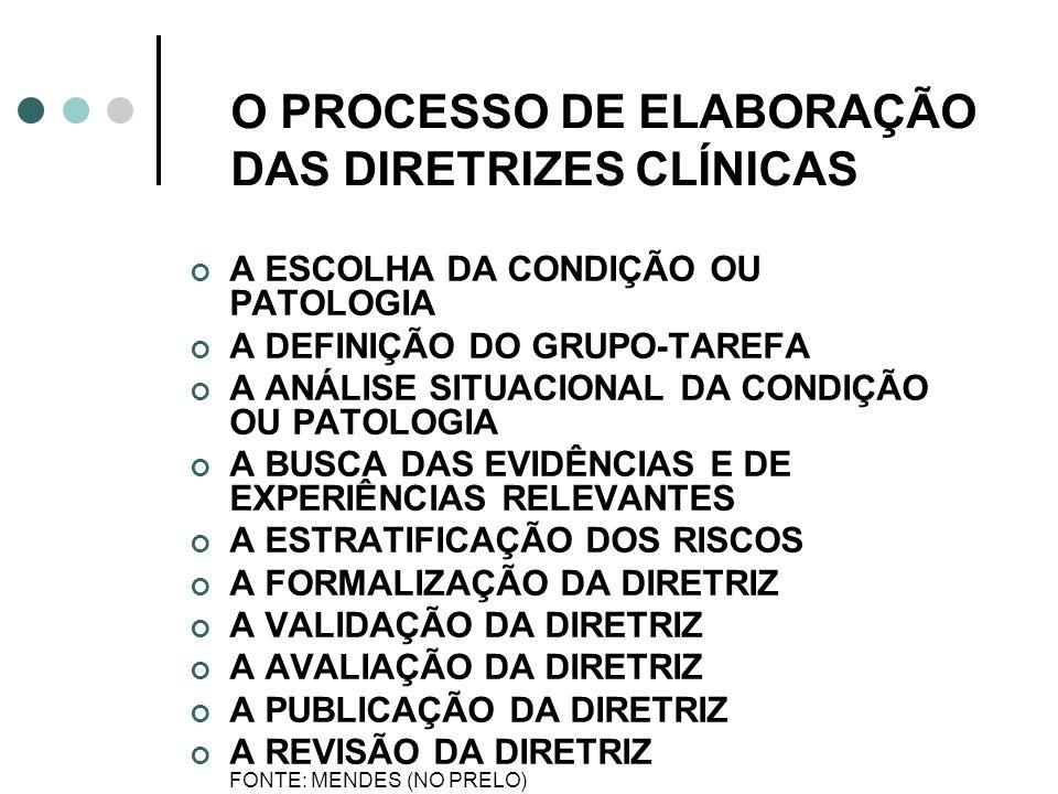 O PROCESSO DE ELABORAÇÃO DAS DIRETRIZES CLÍNICAS
