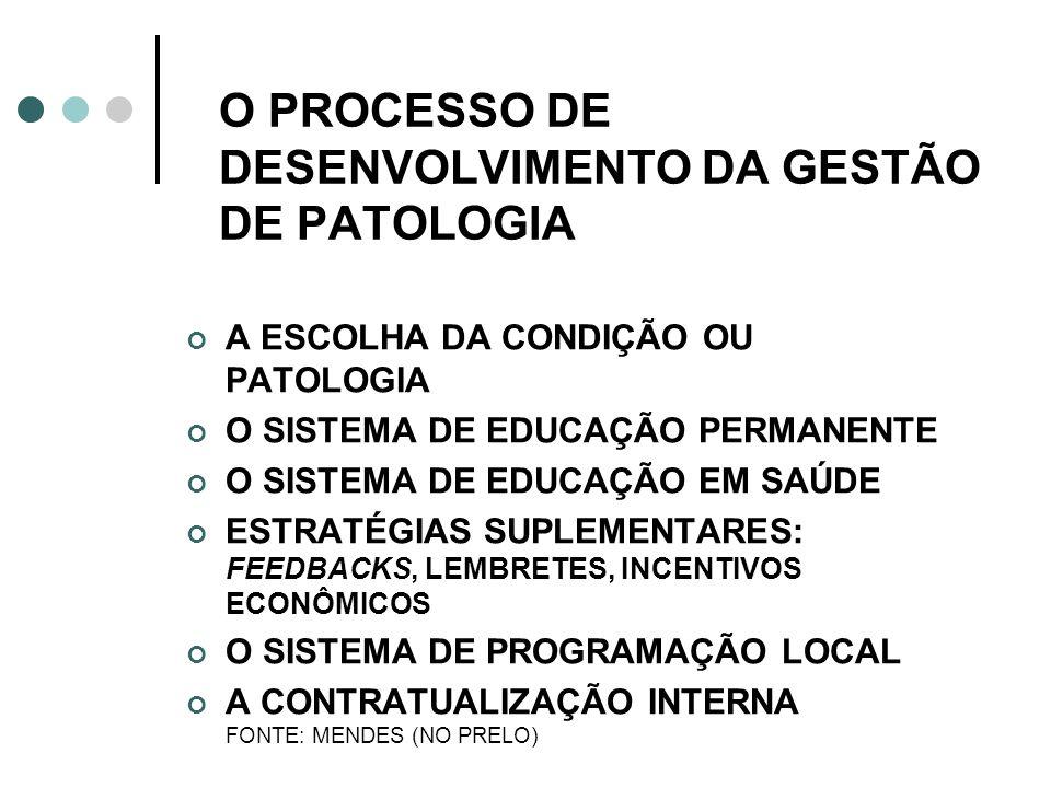 O PROCESSO DE DESENVOLVIMENTO DA GESTÃO DE PATOLOGIA