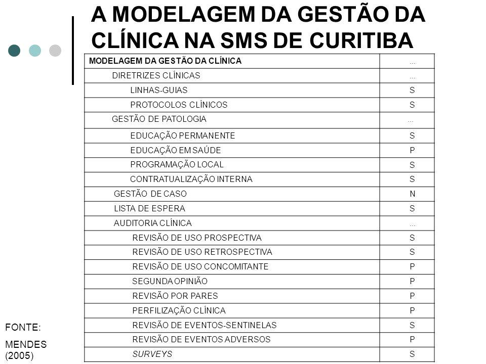 A MODELAGEM DA GESTÃO DA CLÍNICA NA SMS DE CURITIBA