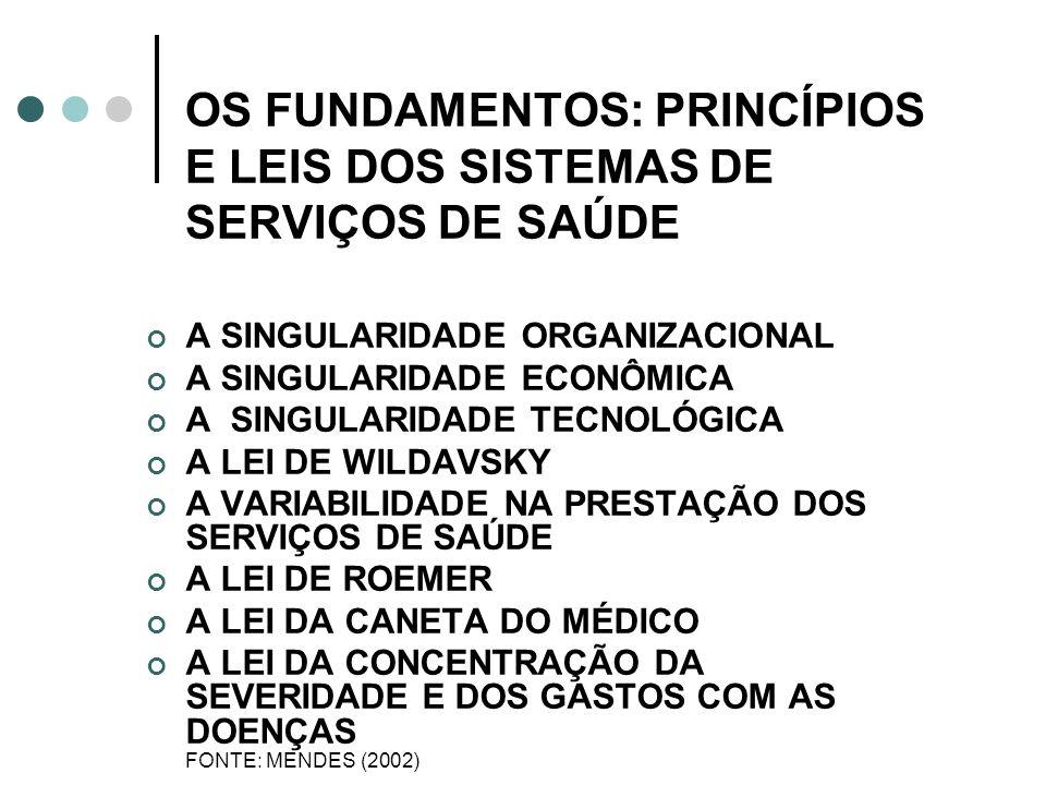 OS FUNDAMENTOS: PRINCÍPIOS E LEIS DOS SISTEMAS DE SERVIÇOS DE SAÚDE