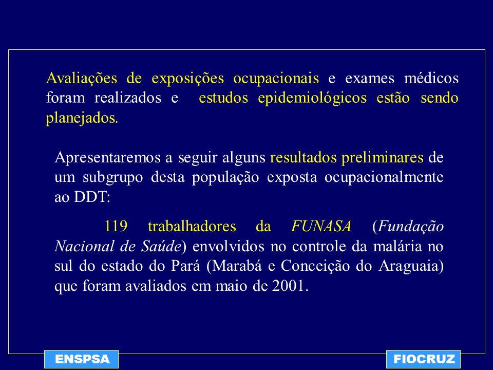 Avaliações de exposições ocupacionais e exames médicos foram realizados e estudos epidemiológicos estão sendo planejados.