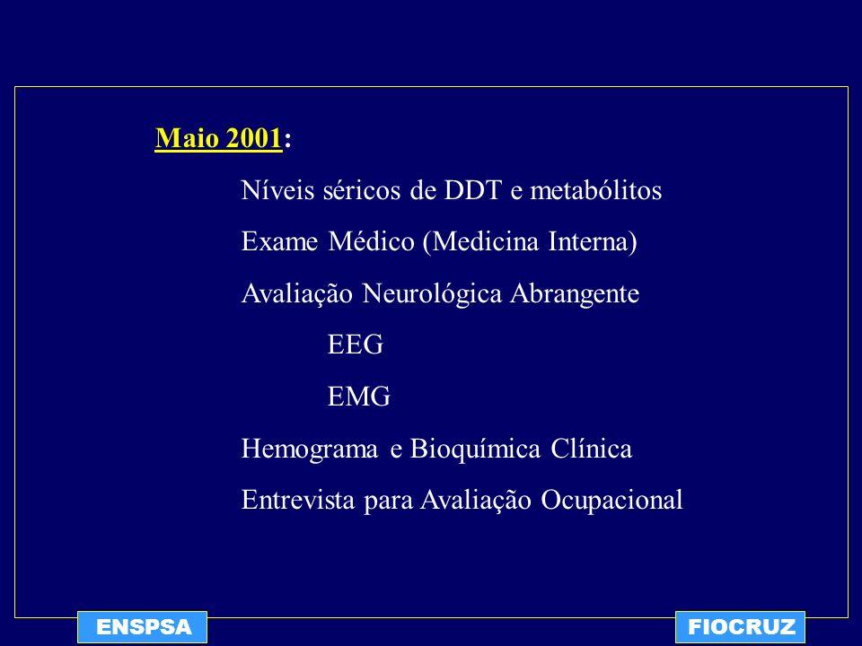 Níveis séricos de DDT e metabólitos Exame Médico (Medicina Interna)