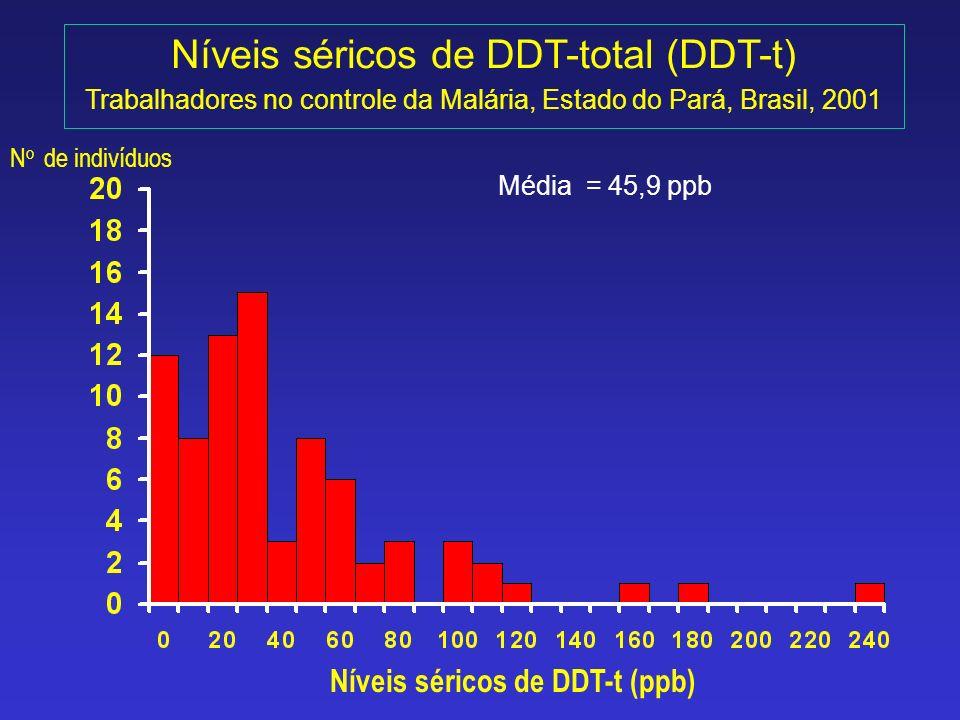 Níveis séricos de DDT-total (DDT-t)