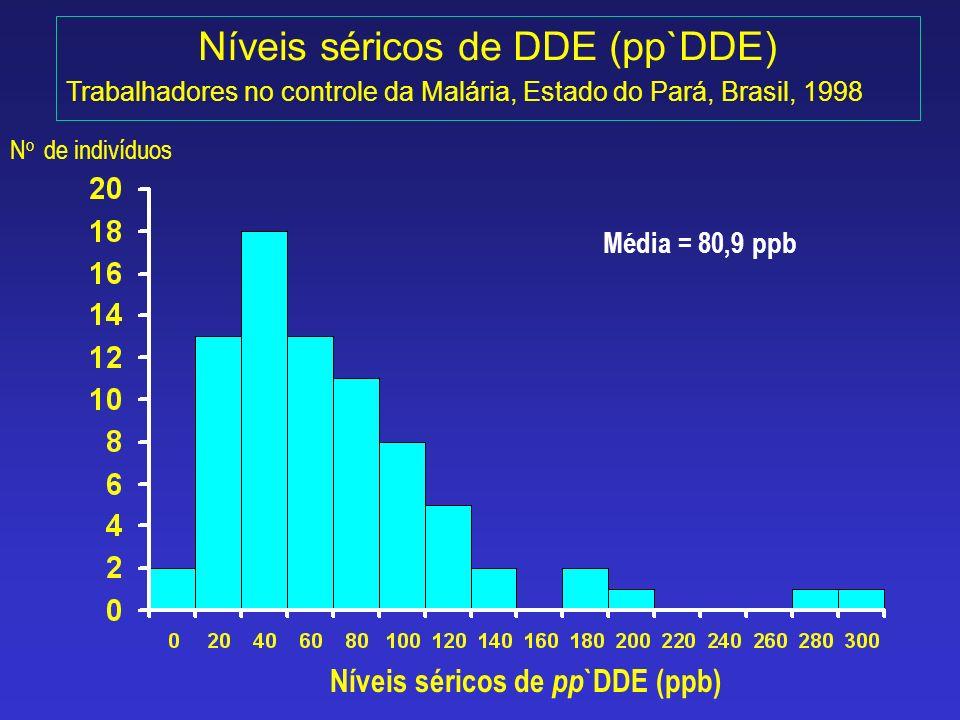 Níveis séricos de DDE (pp`DDE)