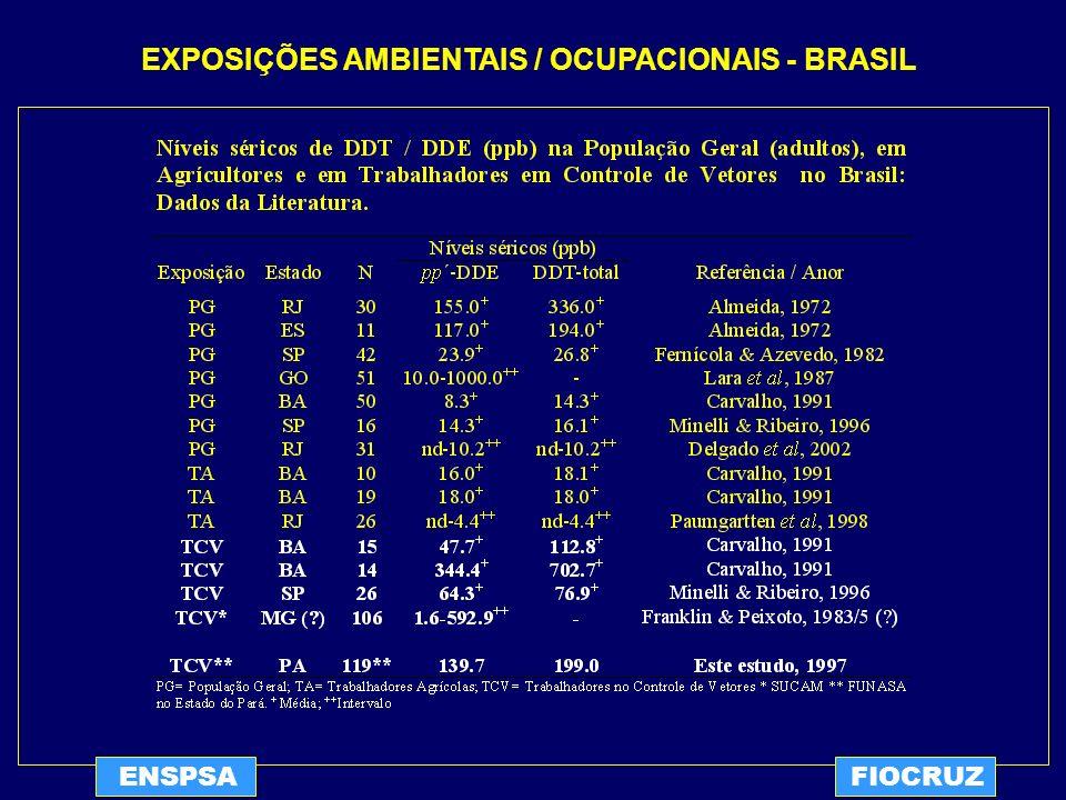 EXPOSIÇÕES AMBIENTAIS / OCUPACIONAIS - BRASIL
