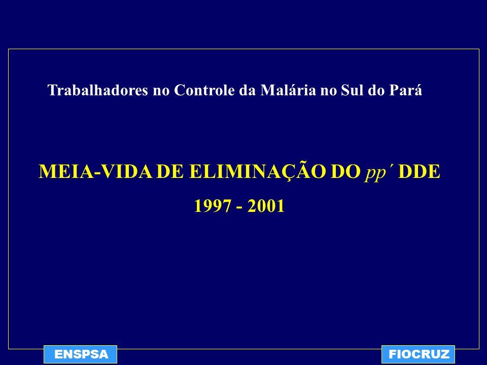 Trabalhadores no Controle da Malária no Sul do Pará