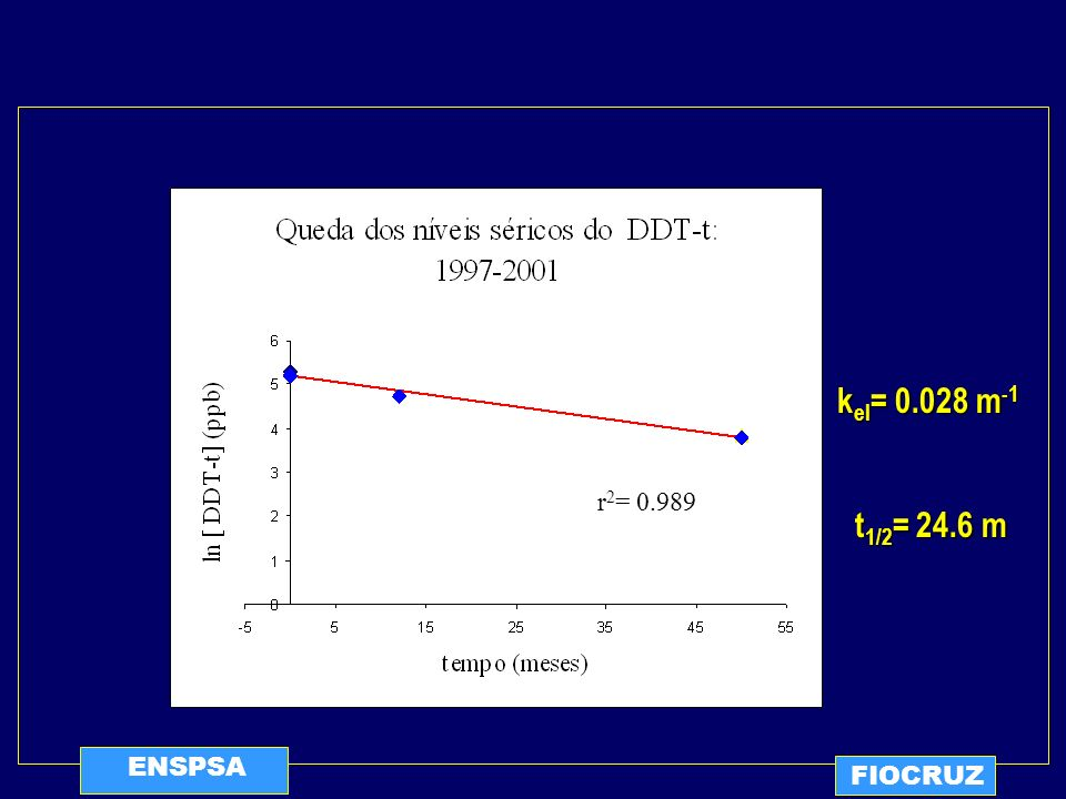 kel= 0.028 m-1 r2= 0.989 t1/2= 24.6 m ENSPSA FIOCRUZ