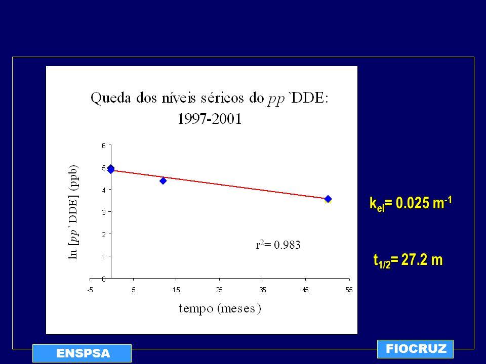 FIOCRUZ kel= 0.025 m-1 r2= 0.983 t1/2= 27.2 m ENSPSA