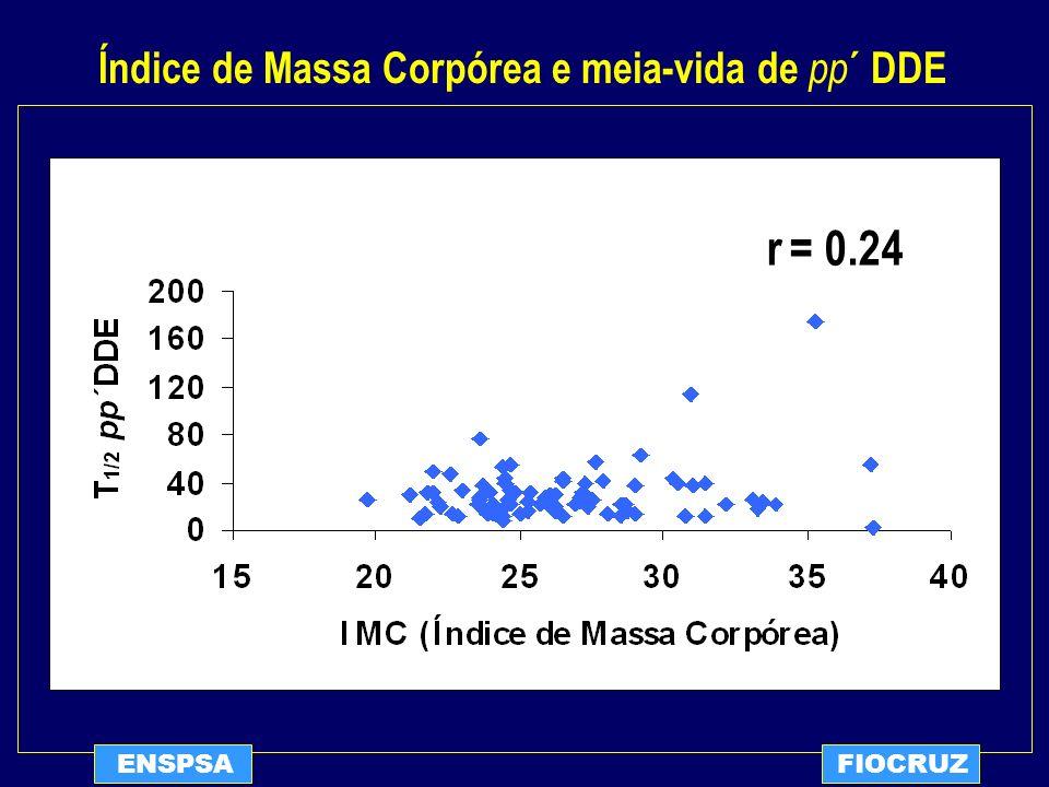 r = 0.24 Índice de Massa Corpórea e meia-vida de pp´ DDE ENSPSA