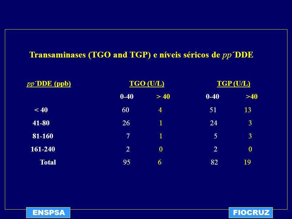 Transaminases (TGO and TGP) e níveis séricos de pp´DDE