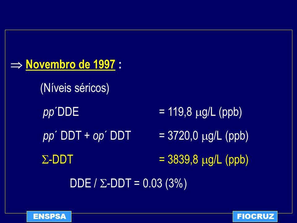 pp´ DDT + op´ DDT = 3720,0 g/L (ppb) -DDT = 3839,8 g/L (ppb)