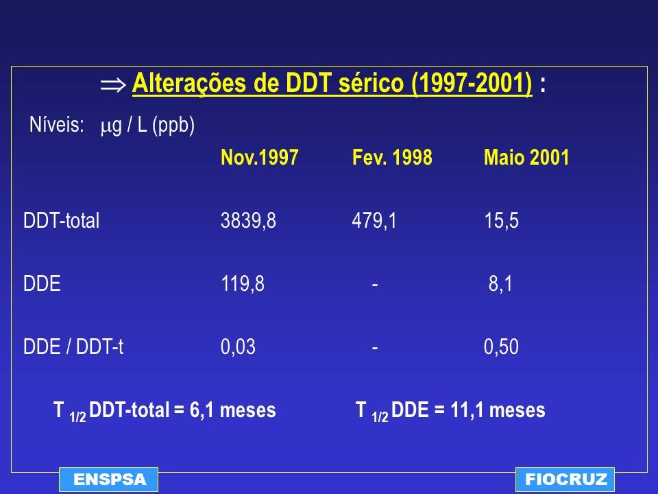  Alterações de DDT sérico (1997-2001) :