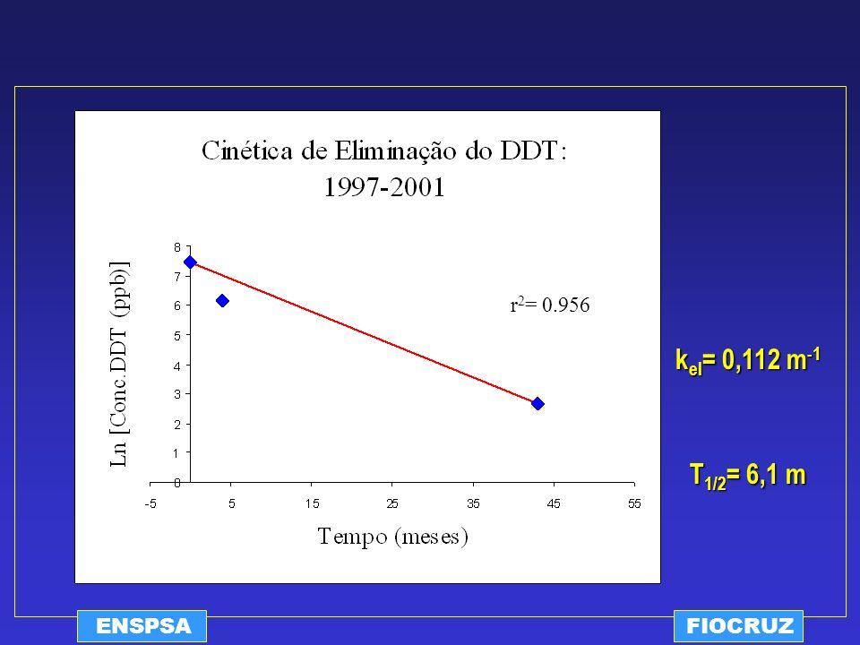r2= 0.956 kel= 0,112 m-1 T1/2= 6,1 m ENSPSA FIOCRUZ