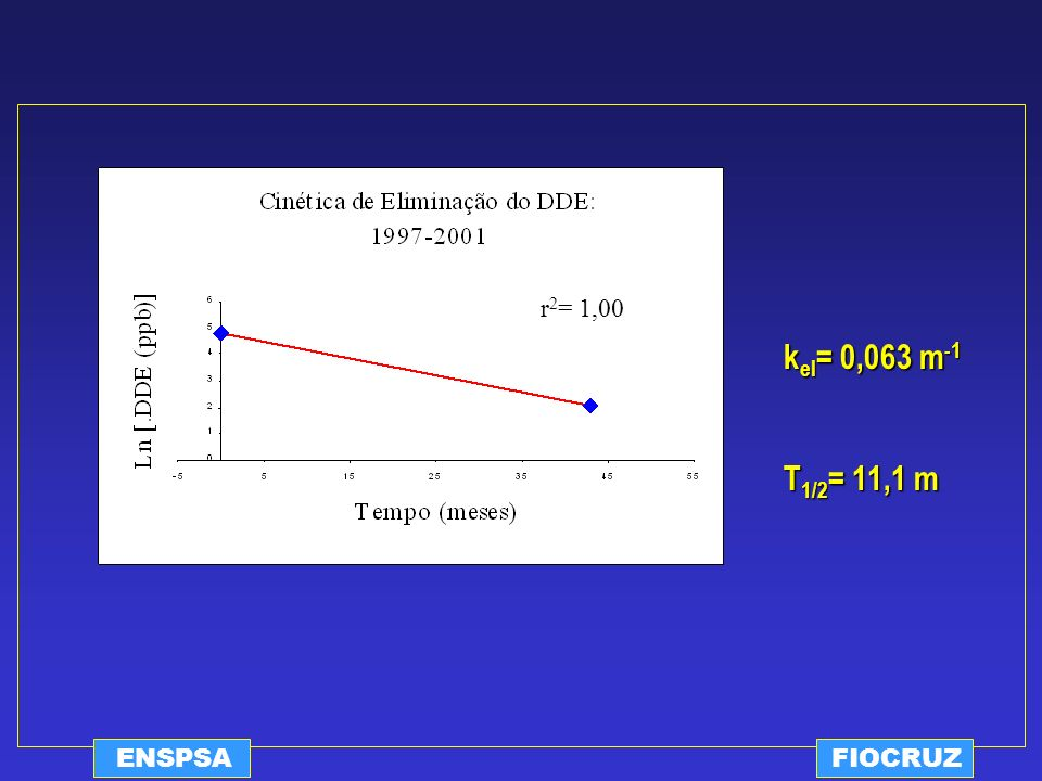 r2= 1,00 kel= 0,063 m-1 T1/2= 11,1 m ENSPSA FIOCRUZ