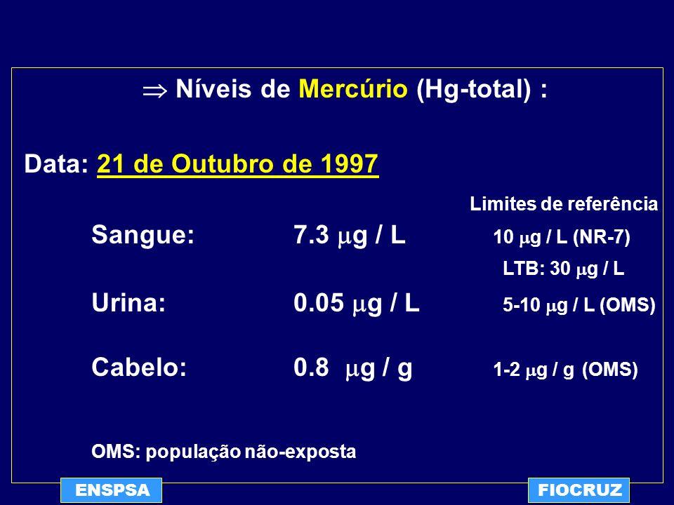  Níveis de Mercúrio (Hg-total) :