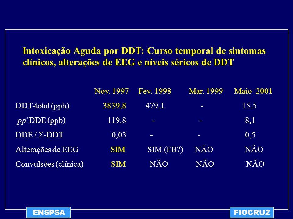 Intoxicação Aguda por DDT: Curso temporal de sintomas clínicos, alterações de EEG e níveis séricos de DDT